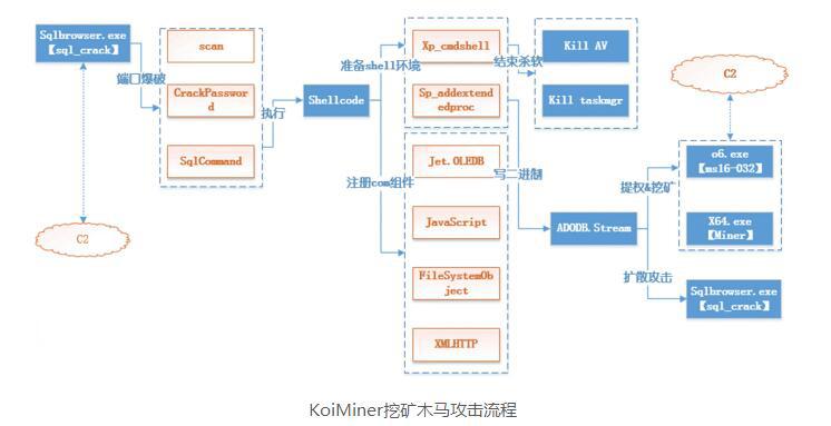 KoiMiner挖矿木马变种入侵SQL Server服务器